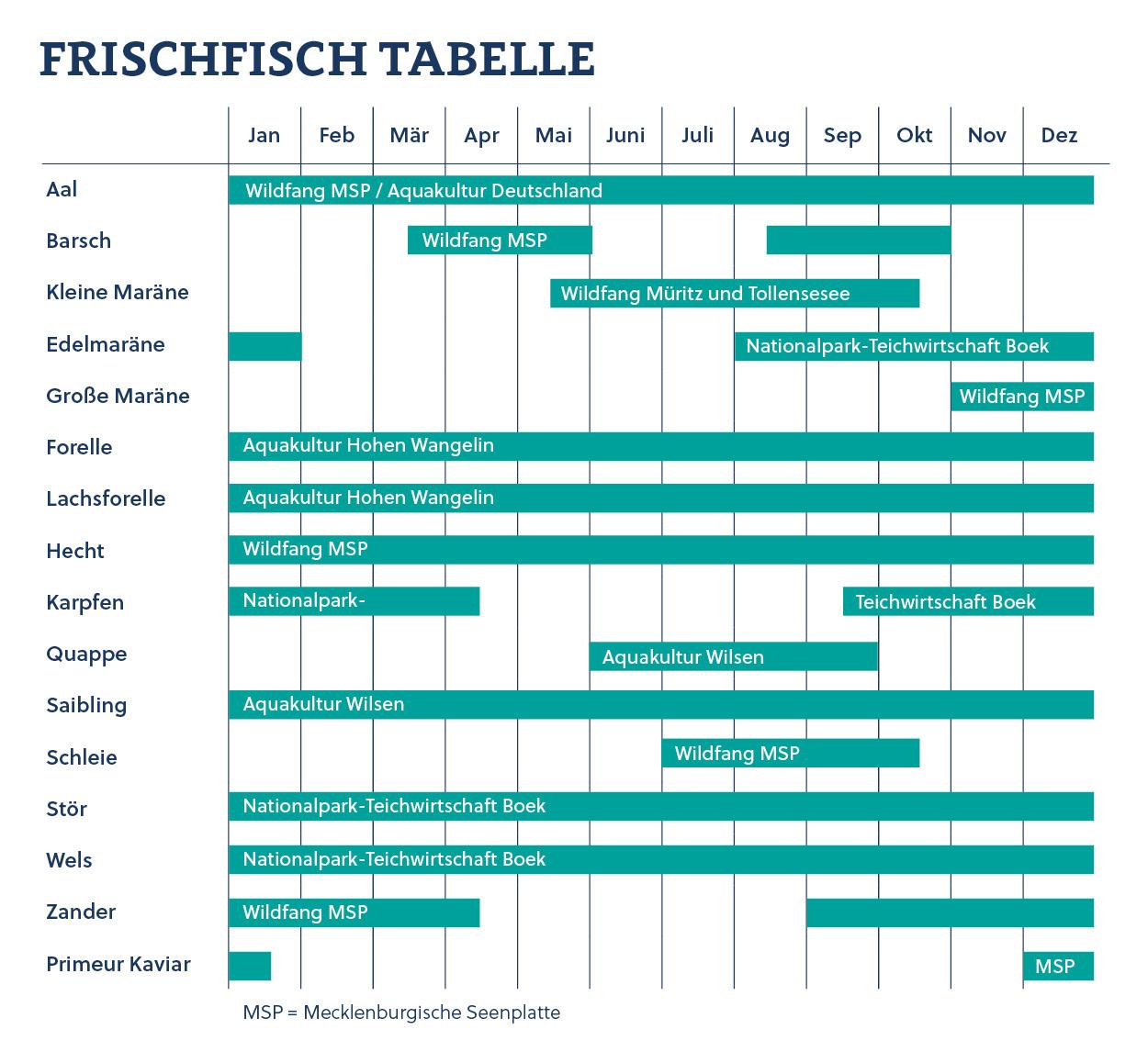Frischfisch Tabelle - Peenefischer - Fischerei Salem